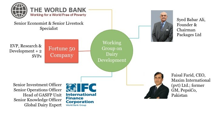 Working Group on Dairy Development